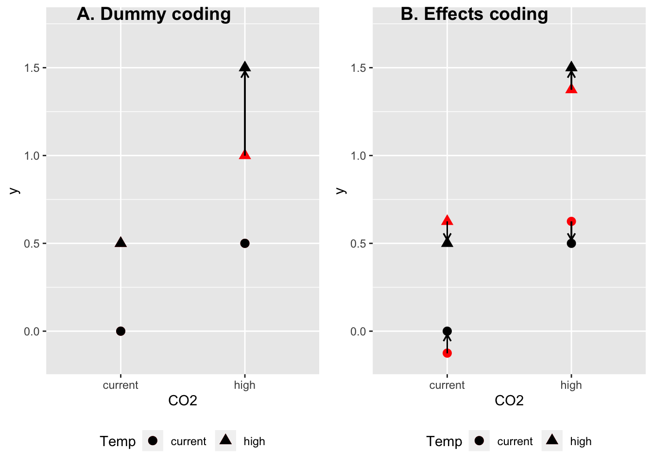 illustration of interaction effect computed using A) dummy coding and B) effects coding. Black dots are the true means. Red dots are the expected means given only additive effects. The interaction effect is 'what is left' to get from the expectation using only additive effects to the true mean. With a dummy coded model, there is only one interaction effect for the 2 x 2 design. With an effects coded model, there are four interaction effects -- all have the same magnitude but the sign varies by group.